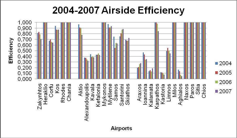 Figure 5 - Evolution of Landside Efficiency during 2004-2007 Assessment of airside operations in 2007 The efficiency of airside operations is shown in Figure 6.