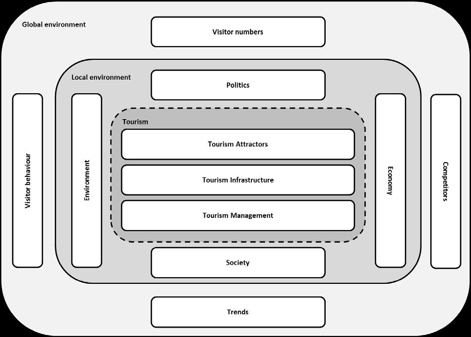 Page 188/214 Figure 4: Basic model of a tourism destination Source: Authors This basic model of a tourism destination shows the core areas of a destination and its environments in a simplified way.