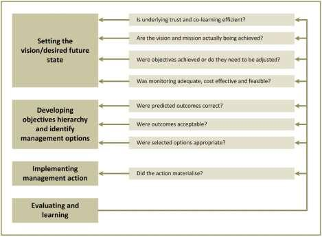Figure 13. Feedback questions essential for adaptive learning (from Kingsford and Biggs, 2012). 10.7.