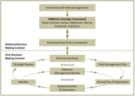 Figure 1. SANParks protected area planning framework. 3.2 Strategic adaptive management Protected areas are increasingly viewed as complex social-ecological systems.