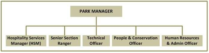 General Manager for the Arid Region. The park s summarised organogram (Figure 4) sets out the reporting structure in the park. 3.