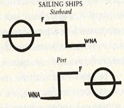 Eventually, in 1890, the Board of Trade was given authority to fix the safe load for British ships, indicated by markings on the hull (Fig.