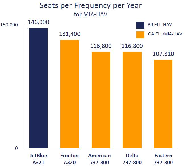 Finally, JetBlue s FLL-Havana service proposal offers 40 more seats each-way on a daily basis than American s proposed MIA-Havana service, or approximately 30,000 additional seats per year, as