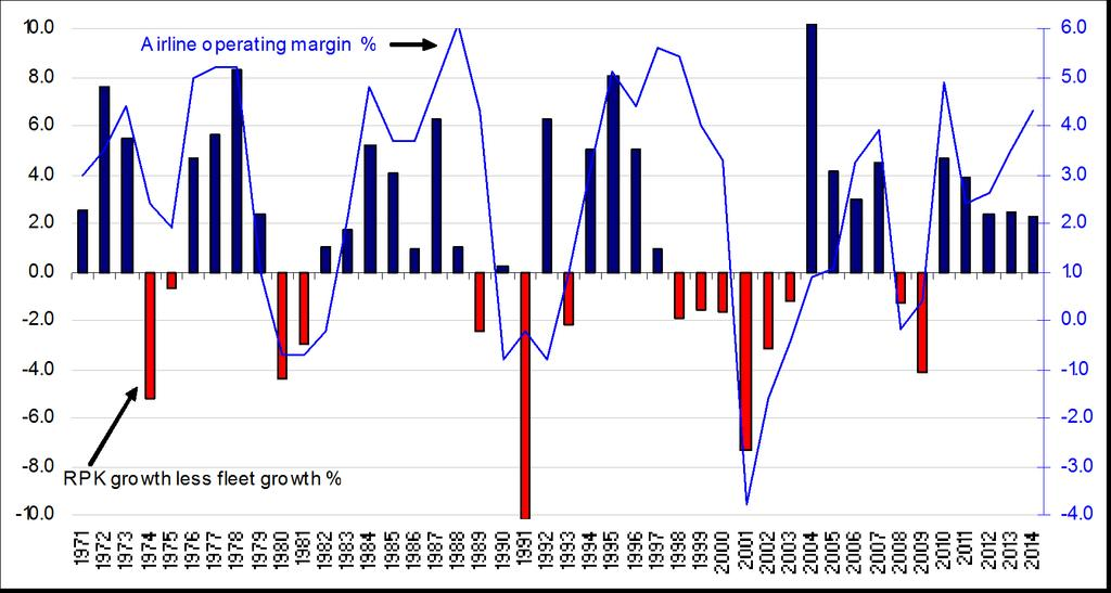 Margin cycle reflects supply & demand Positive supply/demand balance has become more common World airline