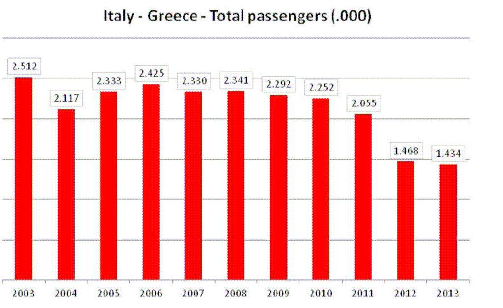 FIG. 2 RO-PAX PASSENGERS TO GREECE FROM/TO ITALIAN PORTS Source: Istao OTM, based on AP data The same dynamics affected articulated truck/trailer numbers i.e. rolling stock on ferry crossings.