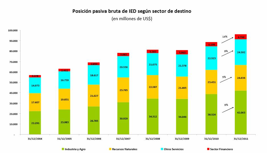 Foreign Direct Investment Industry and Agriculture is the leading sector, it concentrates 43% of the stock of FDI in Argentina.