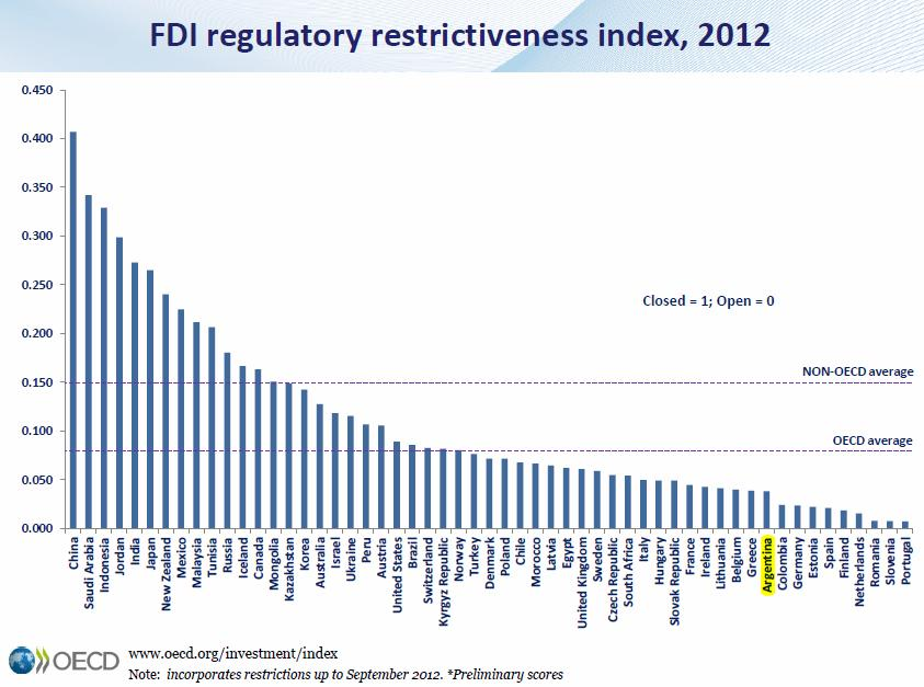 Second most encouraging country in the region to FDI According to the OECD, Argentina is