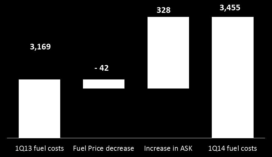 Evolution of Annual Fuel Expenses (In millions of pesos) In order to mitigate the risk of fuel price increases, Grupo Aeromexico maintains a hedging policy with call type and call spread options