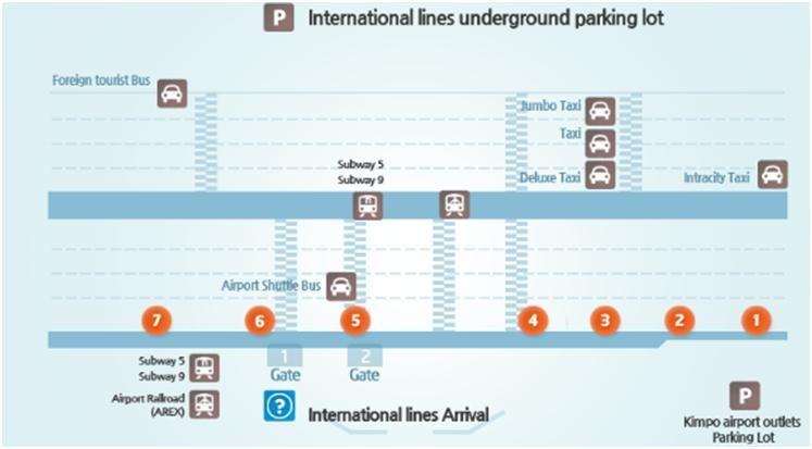 Transportation Information from the Gimpo International Airport [Option 1] By Limousine Bus Transportation City Air