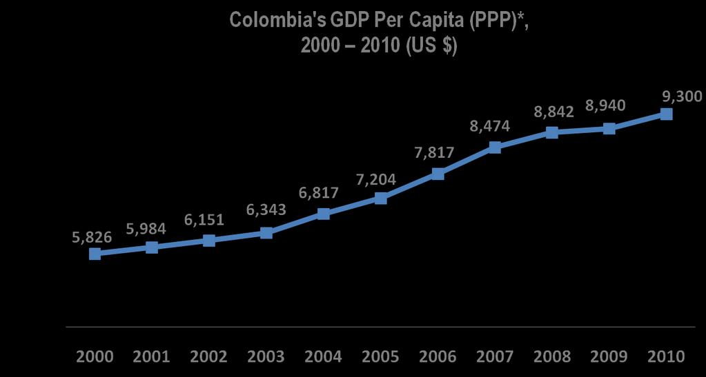 GDP Per Capita adjusted to PPP is nearly
