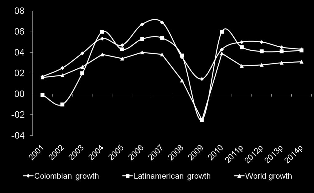 Colombia s GDP Vs. Latin América and The World Growth of Colombia's GDP vs.