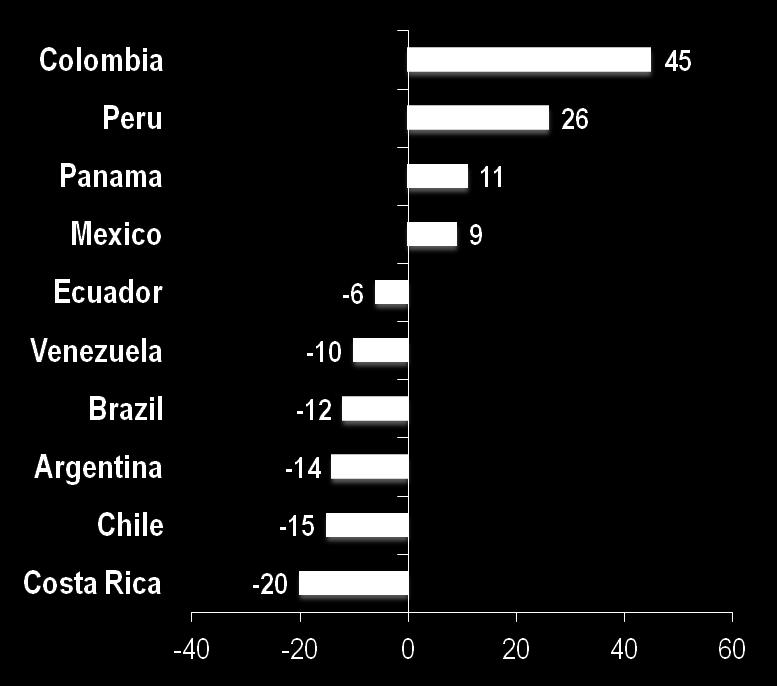 "Doing Business Ranking 2012 Colombia: 3 rd ""friendliest"" country to do business in Latin America and the BIGGEST reformer of the region Change in Doing"