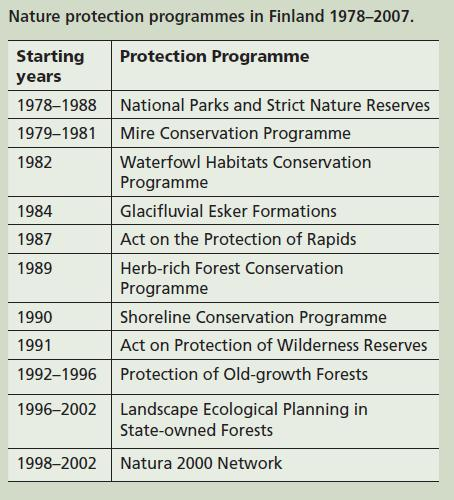 Development of protected area network First legislation on nature conservation in 1923, new Nature Conservation Act in 1996 First NPs and SNRs established in the 1930's and 50's, also in the