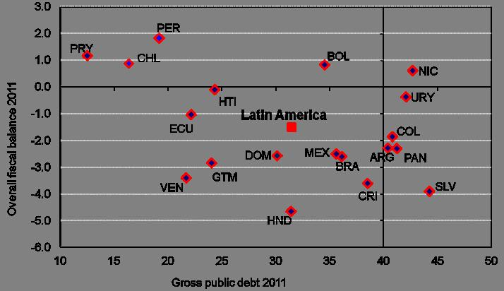 Latin America: Varying fiscal spaces, but greater than those of OECD