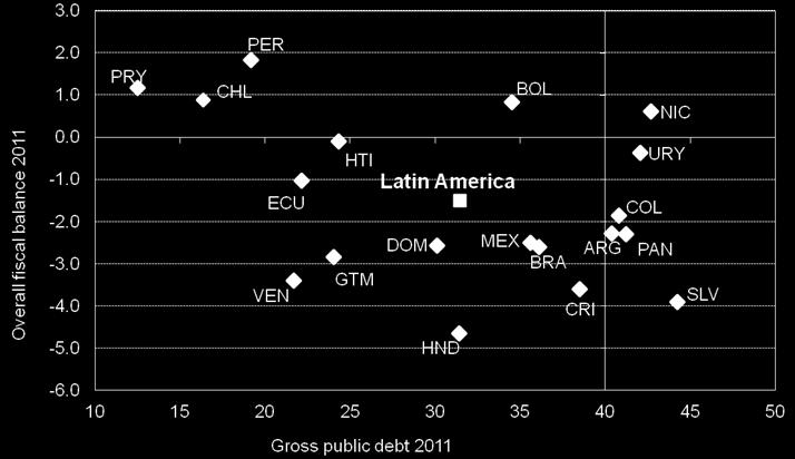 DEBT, 2011 (As a percentage of GDP) Source: Economic Commission for