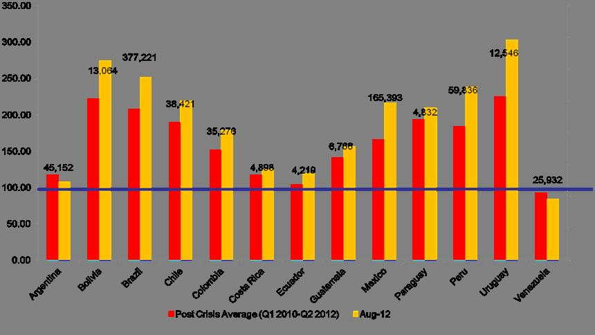 In the first half of 2012, international reserves have increased in most countries