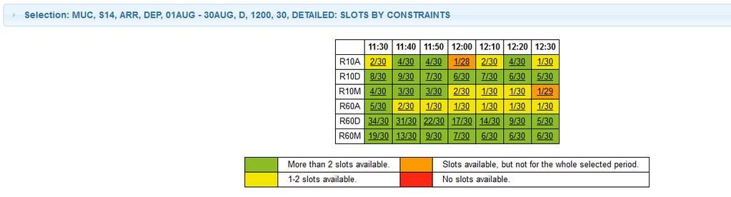 requested constraint (summarized over all dates). The field bracket size (minutes) is used to filter a specific constraint.