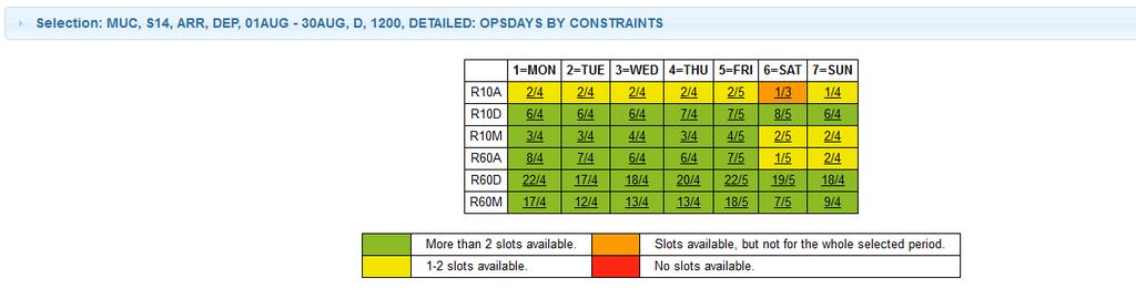 Shows the availability for each existing constraint per weekday (for the entire