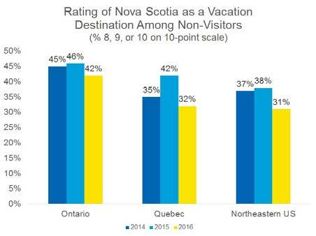 Marketing investments seek to influence people s decisions to come to Nova Scotia by creating awareness and interest in the area as a vacation destination.