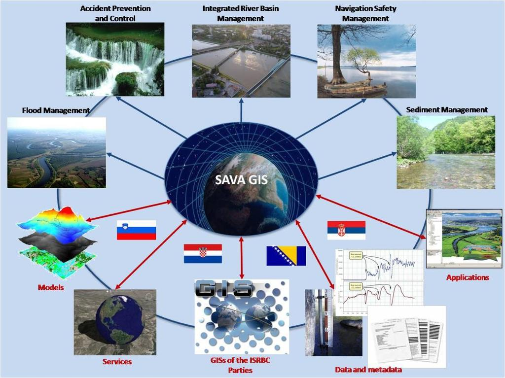 Sava Geographical Information System Overall objectives common platform of the ISRBC community to enable sharing and disseminating of information and knowledge about protection of the water resources