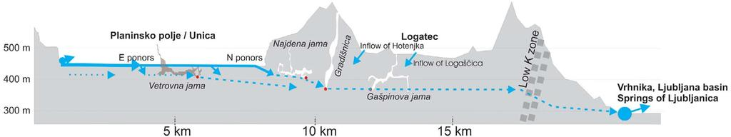 192 63/2 Figure 6: An elevation profile of the area between Planinsko Polje and Ljubljana Basin in an approximate north-south direction. The cross-sections of the caves are generalised and simplified.