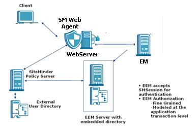 This article describes how you can perform a CA SiteMinder basic set up and configuration to provide CA Wily APM authentication before deploying CA EEM for.