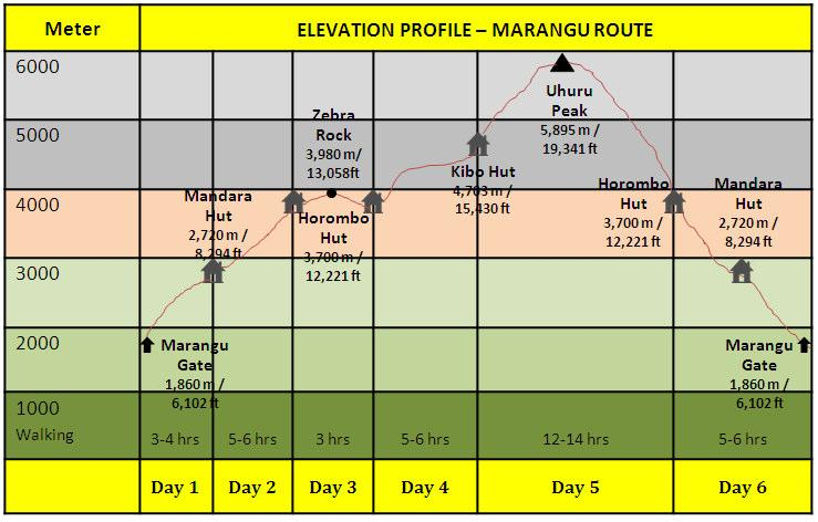 6 DAYS MARANGU ROUTE DAY START GOAL ELEVATION DISTANCE WALKING TIME Marangu Mandara Hut Gate 835 m 7 km (2,720 m / 3-4 hrs 1 (1,860 m / 2,740 ft 4.