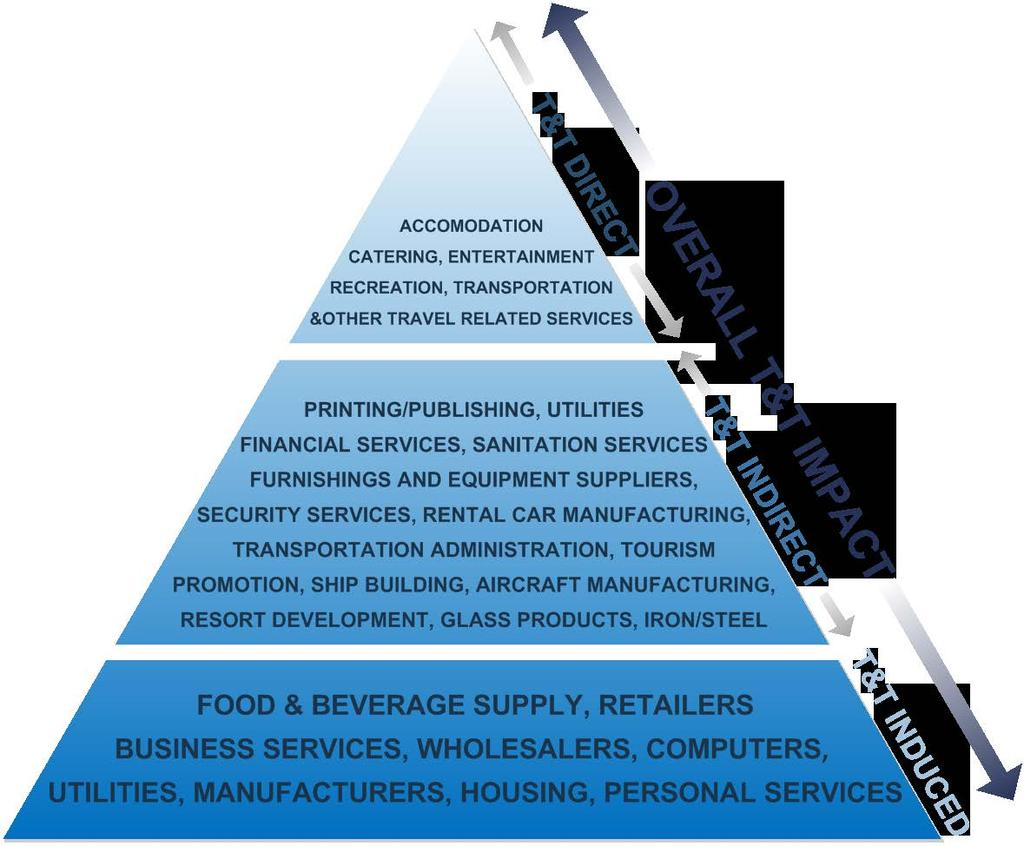 Levels of industry impacts The analysis examines the economic value of industries on three levels.