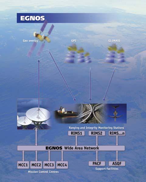 Galileo first step: EGNOS Operational Readiness Review under completion 2005