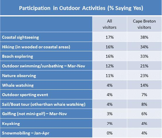 Participation in Activities 2010 Nova Scotia Visitor Exit Survey Regional Report: Cape Breton 11 Six in ten visitors to Cape Breton participated in outdoor activities while visiting the province.