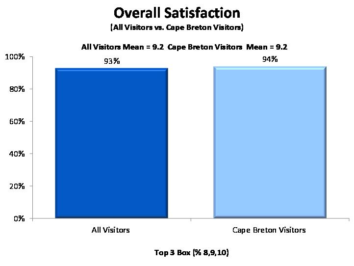 2010 Nova Scotia Visitor Exit Survey Regional Report: Cape Breton 14 Overall Satisfaction Overall satisfaction with visitors trip to Nova Scotia was very high among those who included Cape Breton in