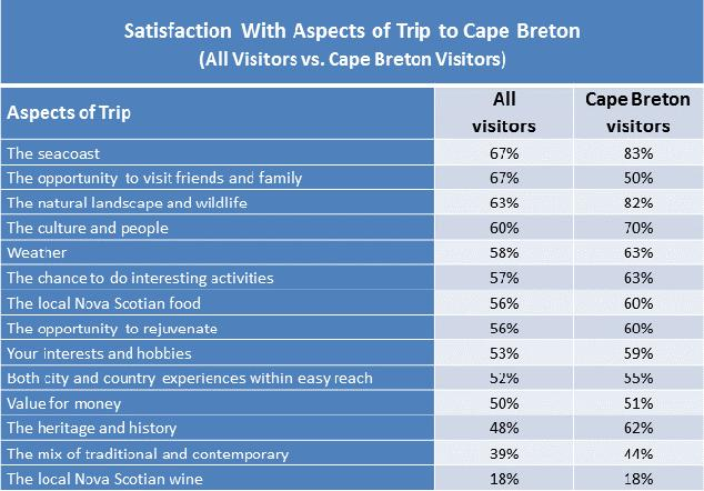 Satisfaction with Aspects of Visit 2010 Nova Scotia Visitor Exit Survey Regional Report: Cape Breton 15 Among those who visited Cape Breton, satisfaction ratings were high for most aspects of their
