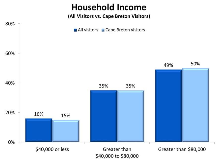 2010 Nova Scotia Visitor Exit Survey Regional Report: Cape Breton 21 Household Income One half of visitors to Cape Breton reported a household income that is greater than $80K, with onethird