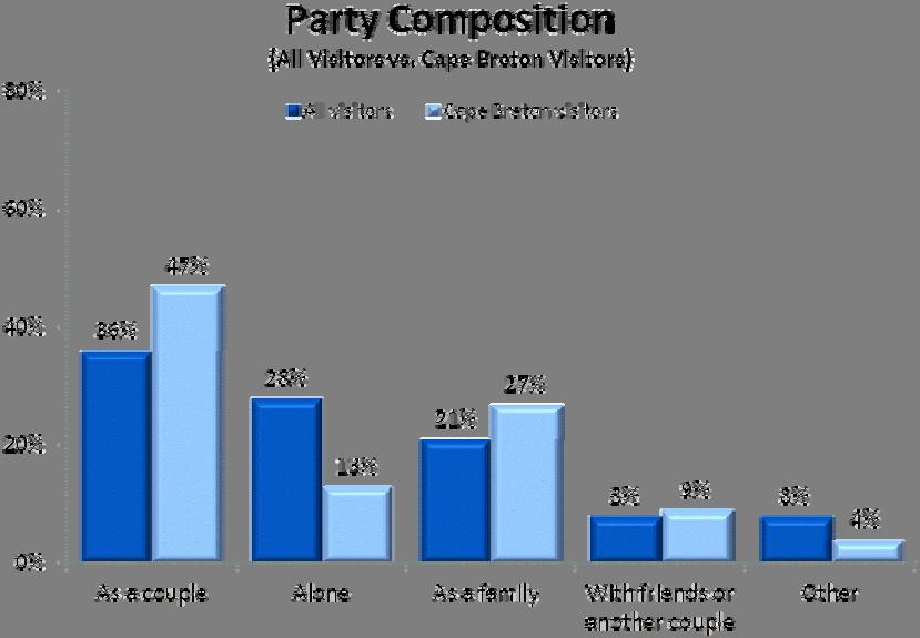 Average Party Size and Composition 2010 Nova Scotia Visitor Exit Survey Regional Report: Cape Breton 4 Nearly one half of visitors who visited Cape Breton travelled