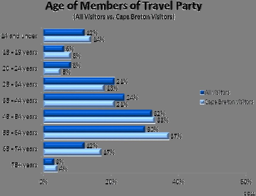 (Table D10) Compared with all visitors to the province, visitors to Cape Breton were more likely to travel as a couple or family, while the percentage of visitors