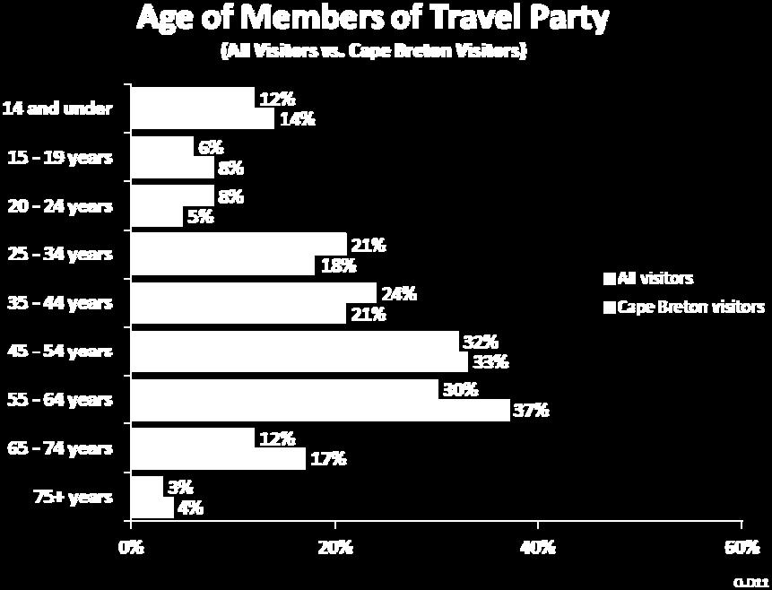Among those who visited Cape Breton, parties travelling by RV were generally older compared with those travelling by car or air.