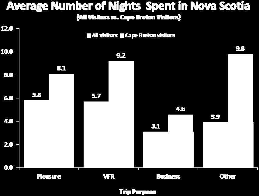 By mode of travel, air travellers spent the longest time in Nova Scotia (11.7), followed by those travelling by RV (8.7), while those travelling by car spent the least number of nights (6.4).