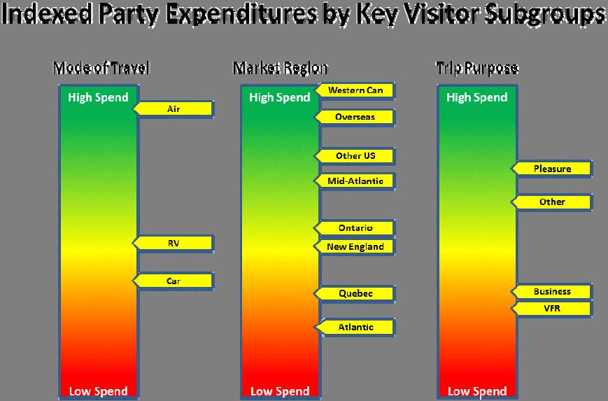 2010 Nova Scotia Visitor Exit Survey Regional Report: Cape Breton 7 For ease of comparison across key subgroups, total party expenditures (excluding major