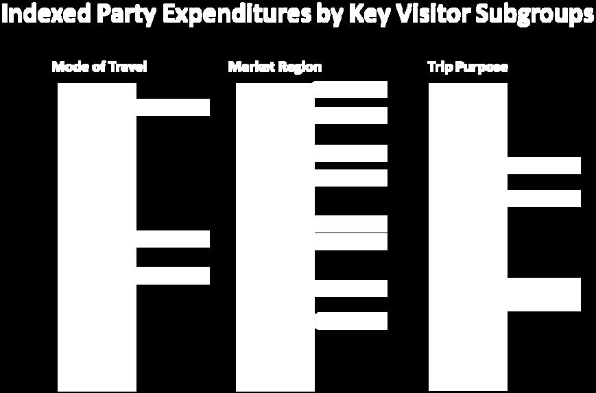 The following graph illustrates the position on the expenditure index by mode of travel, market region and trip purpose.
