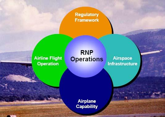 Successful RNP AR APCH Operational Implementation Requires All The Elements Be In Place Regulatory