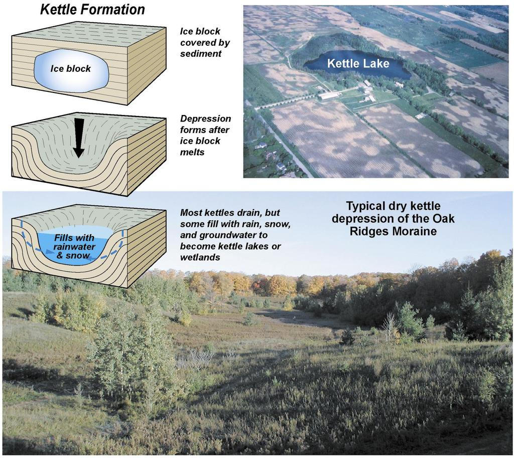 One of the Oak Ridges Moraine s most recognizable characteristics is its kettle topography.