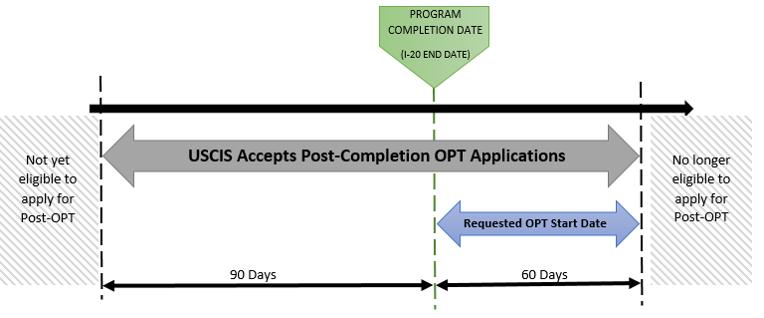 The Application Process has IMPORTANT Timelines!! Program End Date!