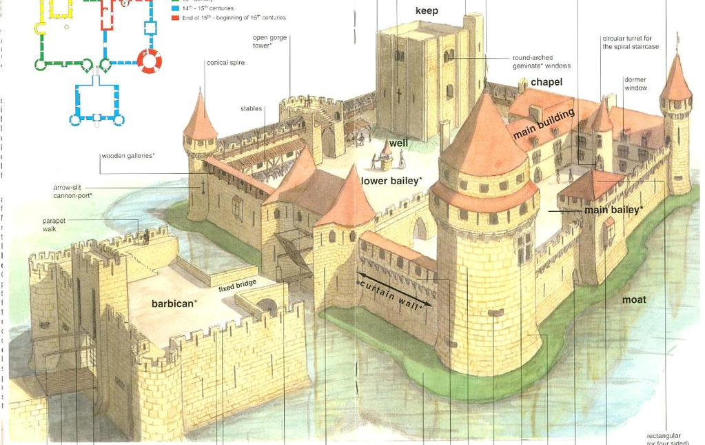 The Parts of Our Castle Here are