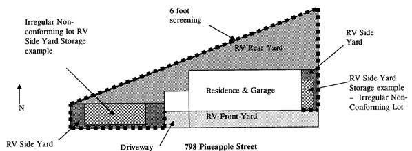 RV side yard storage Irregular non-conforming lots 6. Parking Surface for RV Storage. RV storage may be on any surface. If the surface is vegetation, it must be maintained pursuant to GMC Section 9.