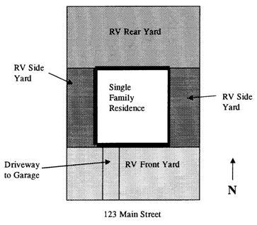 RV rear yard for the purposes of RV storage means a space extending the width of a parcel between the rear property line and a line parallel with the rear wall of the main residence.