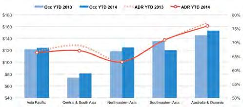 ASIA PACIFIC - HOTEL OCCUPANCY AND ADR ASIA PACIFIC HOTEL PERFORMANCE Philippines (+4.5%), New Zealand (+3.0%) and China (+2.