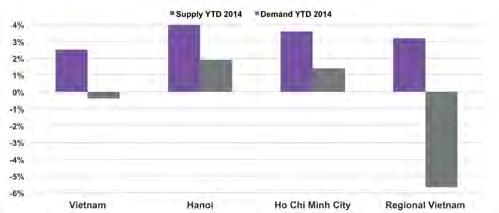 HO CHI MINH HOTEL PERFORMANCE BY MARKET Across all markets, supply grew faster on average than demand YTD. Regional Vietnam was the only market with significant declines in demand (-5.