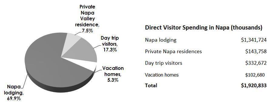Direct Visitor Spending in Napa, 2016 In 2016, the Napa visitor industry generated $1.92 billion in direct visitor spending inside the county. Most of this spending came from local hotel guests.