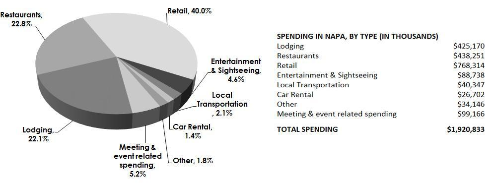 Direct Visitor Spending by Type, 2016 Figure 4.4 (below) shows the breakout by type of visitor spending. Visitors to Napa spend on a diverse range of items, including lodging, food and transportation.