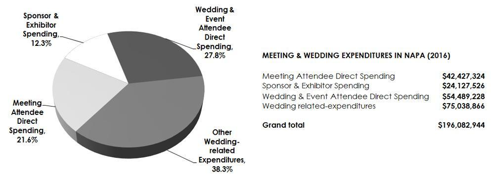 Meeting & Event Expenditures, 2016 Group meetings and events generated $196 million in spending for Napa in 2016. As illustrated in Figure 4.